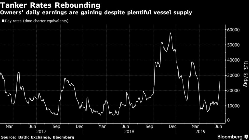 Middle East Oil Shipping Rates Surge as Owners Fret About Iran