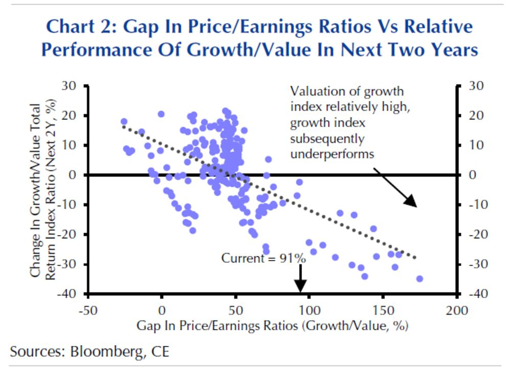 What happens when value underperform growth stocks