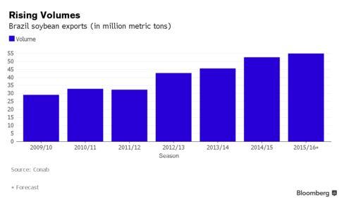 Brazil soy exports