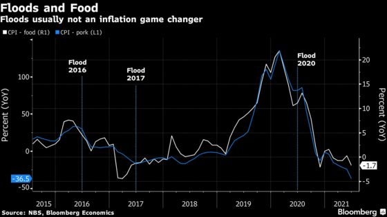 Charting the Global Economy: Inflation Maintains Firm Hold