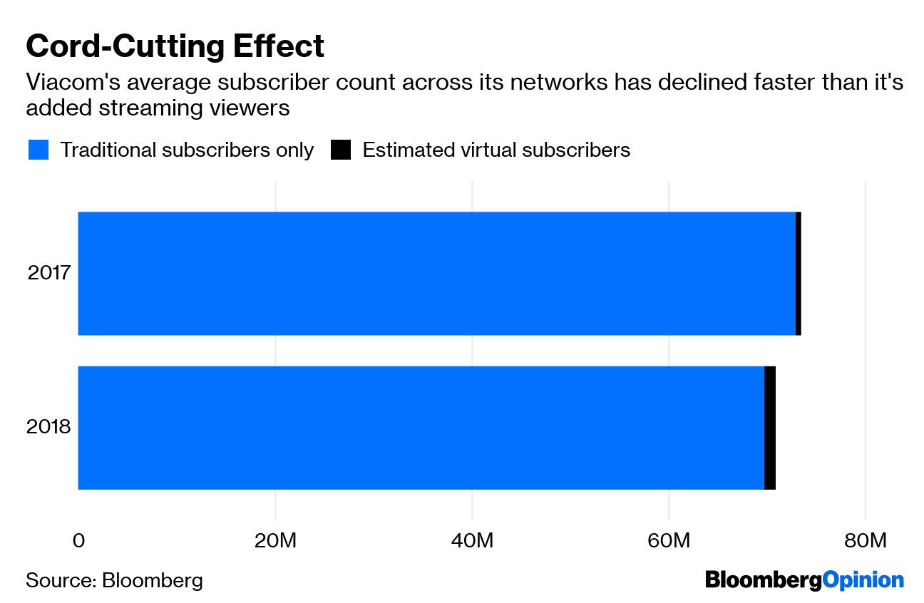 Viacom Earnings: CBS Merger Is Necessary Next Step - Bloomberg