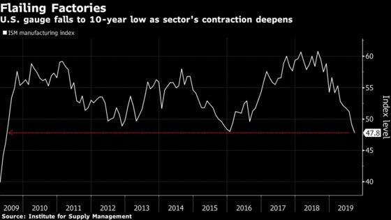 U.S. Factory Gauge Hits 10-Year Low as World Slowdown Widens