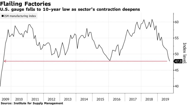 U.S. gauge falls to 10-year low as sector's contraction deepens