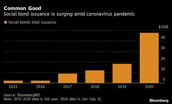 Social Debt Surges to Record as Borrowers Tackle Coronavirus