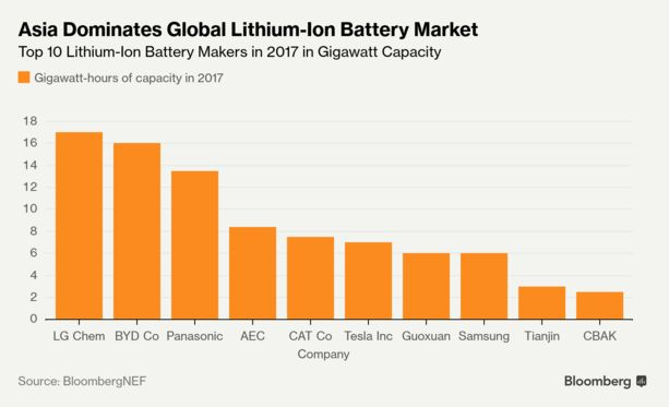 Asia Dominates Global Lithium-Ion Battery Market