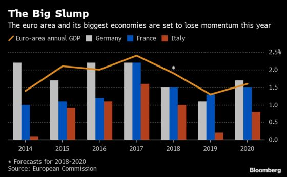 Europe Looks Like the Real Weak Link in the Global Economy