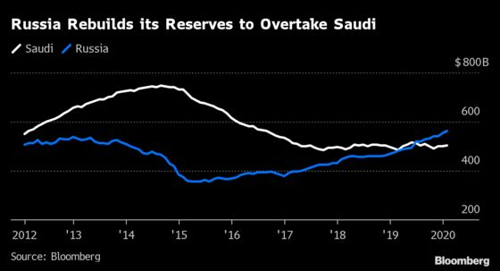 Putin and MBS Draw Trump Into Grudge Match for Oil Supremacy