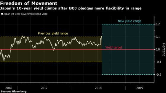 BOJ Takes the Fight to Bond Traders With Surprise Purchase