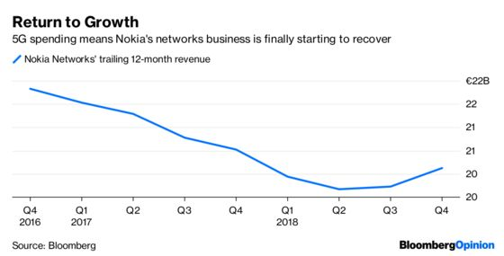 The 5G Famine Isn't the Only Thing Worrying Nokia