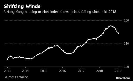 London, New York and Hong Kong are No Longer Immune to Global Housing Downturn