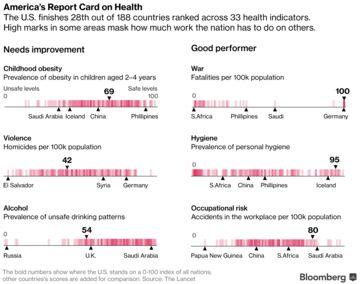 health-indicators