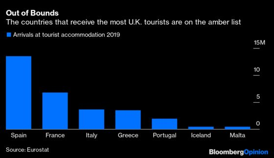 U.K. Travel List Helps Portugal, Hurts Spain, Greece and Italy