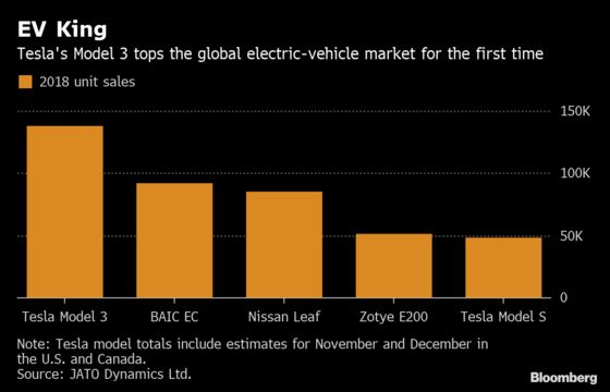 Tesla's Model 3 Dominated the Global Electric-Car Market in 2018