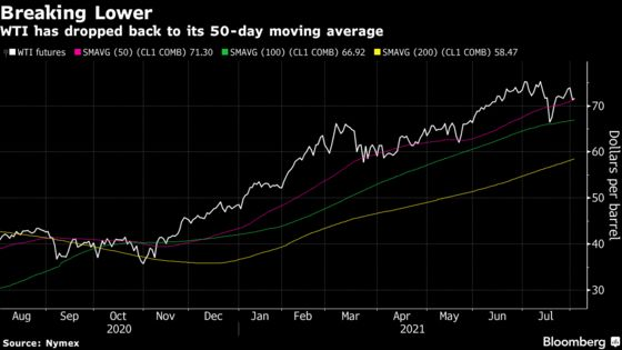 Oil Sinks a Second Day With Delta's Spread a Menace to Demand