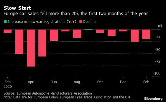 Europe Carmakers Shrug Off Worst Sales Since 2013 on EV Optimism