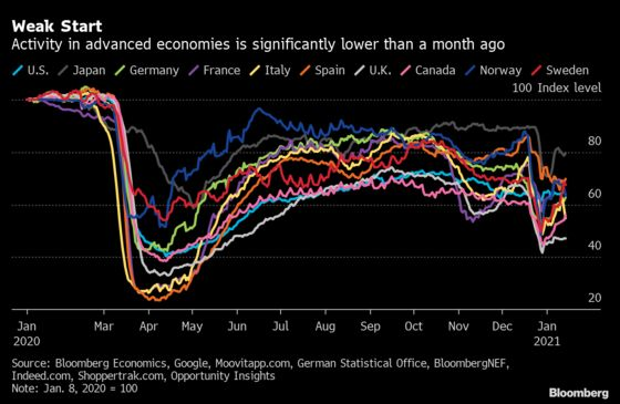 Global Economy Starts the New Year Weaker Than 2020 Ended