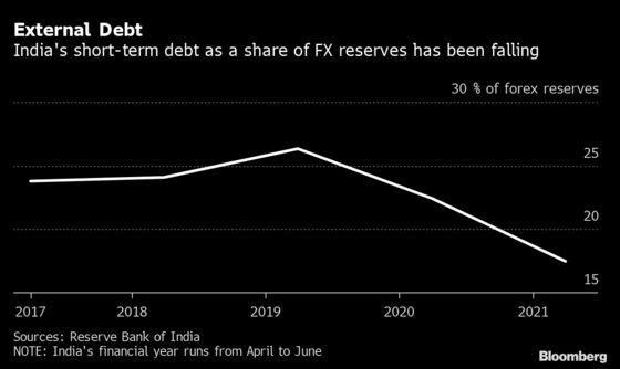 Five Reasons Why India Needs to Add to Record Forex Pile
