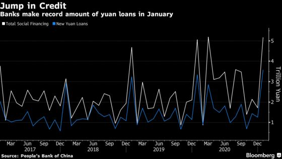 China's Credit Surges in January With Record Jump in Loans