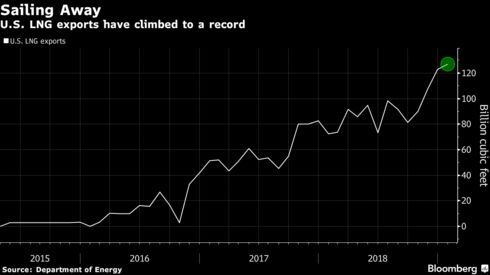 U.S. LNG exports have climbed to a record