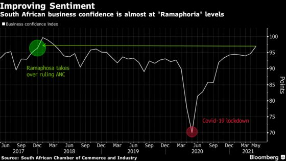 Ramaphosa on Economic Reform Roll Bolsters South African Markets