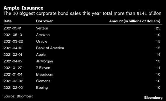 Salesforce Sells $8 Billion of Bonds to Fund Slack Acquisition