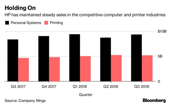 HP Projects Profit in Line With Analysts' Estimates