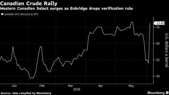 Canadian Oil Has Record Day After Enbridge Scraps New Rules