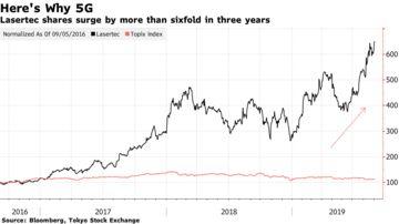 5G Stocks Are Among Rare Winners in Japan's Sluggish Market
