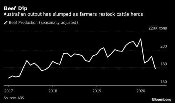 A Dearth of Cattle Sends Beef Production Plummeting in Australia