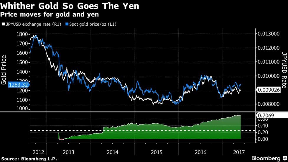 Whither Gold So Goes The Yen