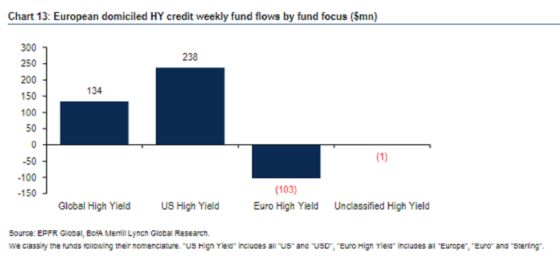 A Rare U.S.-Europe Junk Bond Split Tantalizes Big-Money Funds