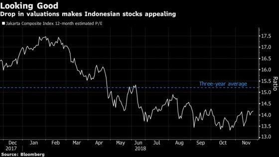 To Ashmore, Oil Drop Is Added Blessing Indonesian Stocks Needed