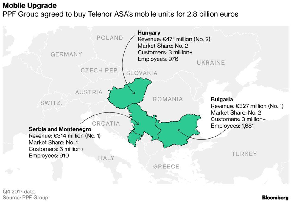 Deutsche Telekom, Vodafone Chased by East European Tycoon - Bloomberg