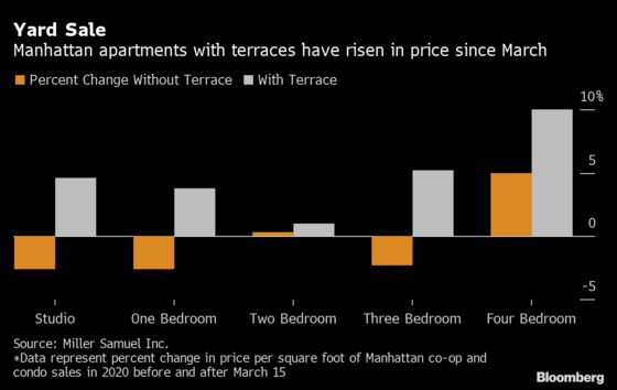 Prices Rise For Ny Apartments With A Must Have Feature