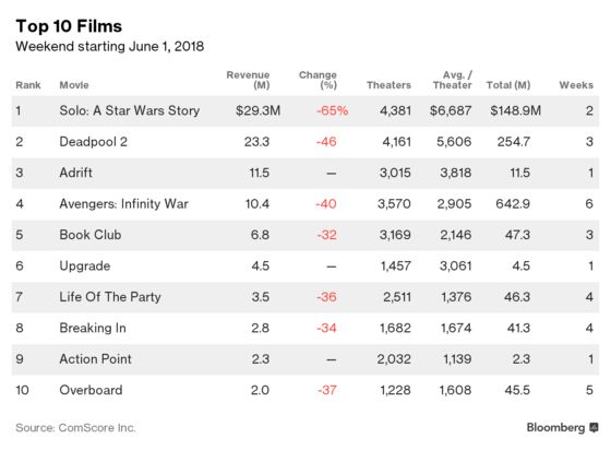 'Solo' Box-Office Crash Could Hand Disney First `Star Wars' Loss