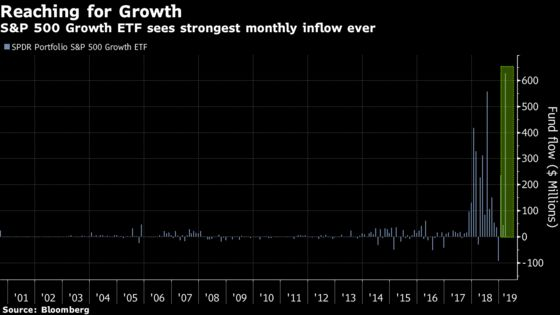 Growth Stock 'Nirvana'Gives ETF Record Inflow