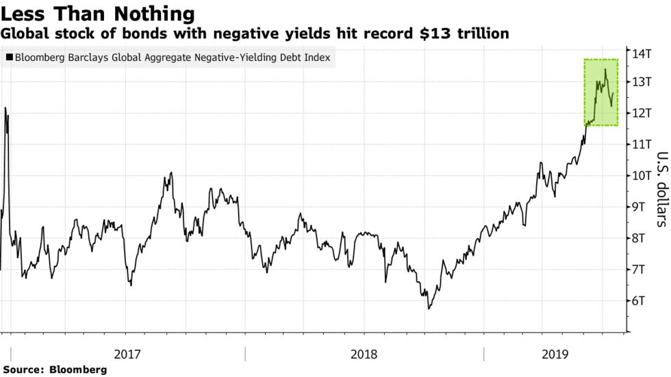 Global stock of bonds with negative yields hit record $13 trillion