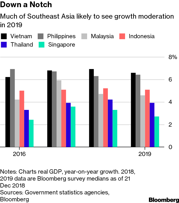 Steady, Not Strong as Southeast Asia Faces Growth Risks in
