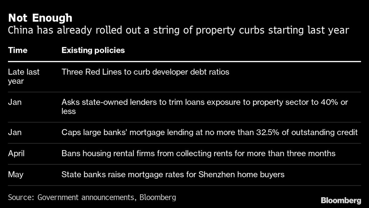 China's Escalating Property Curbs Point to Xi's New Priority