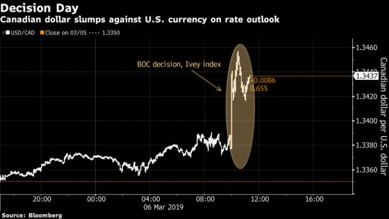 Loonie Drops to Two-Month Low After Bank of Canada Changes Tone