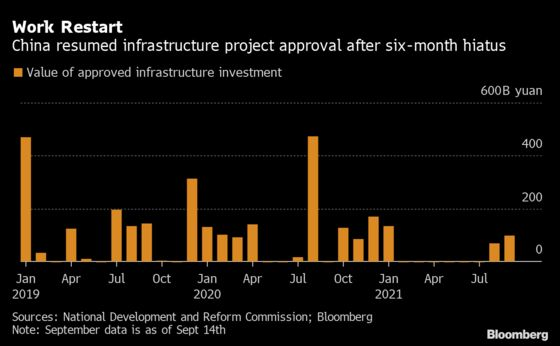 China Resumes Infrastructure Approval as Growth Slows