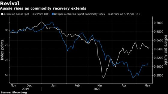 Go Long on Aussie With Economic Recovery Bet, Insight Says