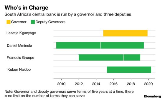 South African Reserve Bank Deputy Governor Groepe Resigns