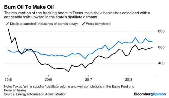 Oil Bulls Best Hope Nothing Messes With Texas