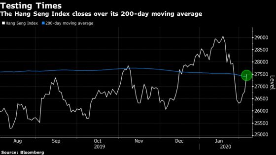 Hong Kong Stocks Nearly Recover Post-Holiday Losses With Rally