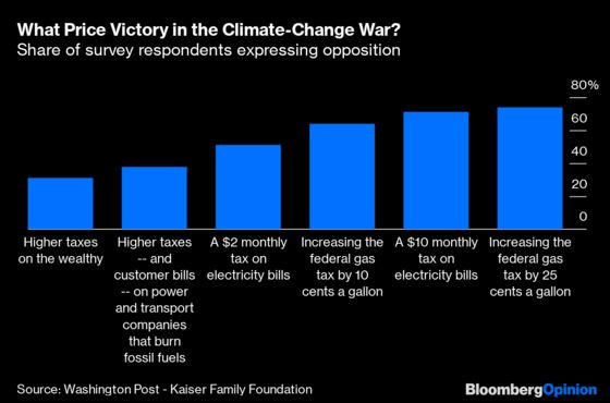 Americans Fear Climate Change and the Cost of Fighting It