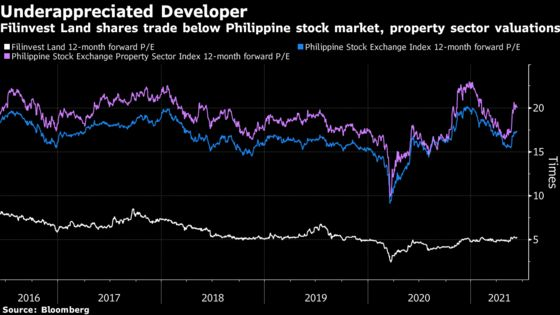 'Undervalued' Philippine Builder Sees Some Love With REIT