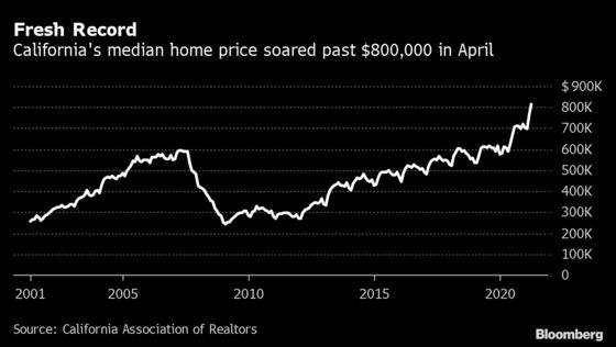 California Home Prices Shoot Past $800,000 for the First Time