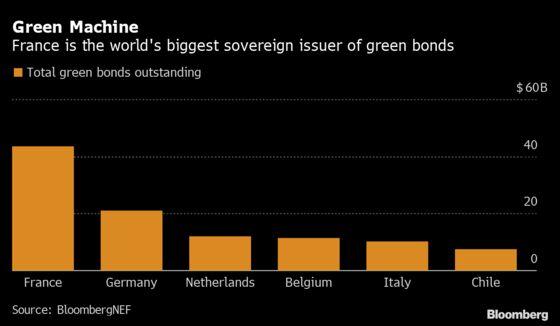 U.K. Seen Winning Premium in World's Biggest Green Bond Sale