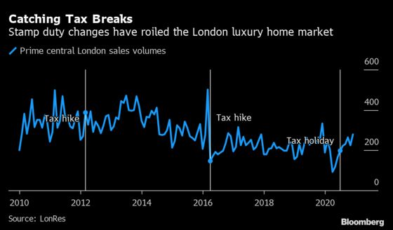 Perk That Fueled the U.K.'s Housing Boom Is as Good as Gone